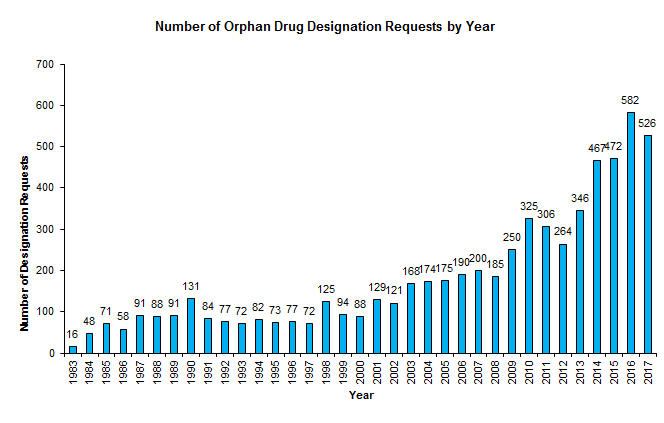 Going Strong! Orphan Drug Approvals and Designations