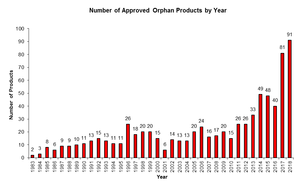Orphan Drug Designation Requests and Designations Dipped in