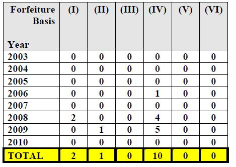 Forfeiture Table 03-10