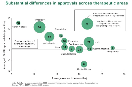 New Reports on FDA Drug Approval Performance Emerge as House