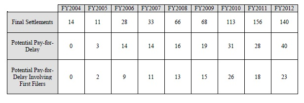 FTCFY2012Table