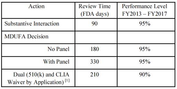 FDA Issues Revised Final Guidance Regarding Administrative