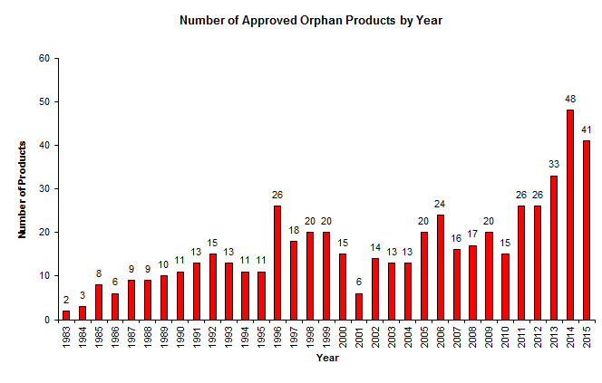 Orphan Drug Approvals Dipped in 2015, While Designations and